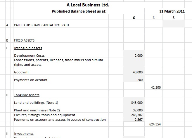 Part of a Company Balance Sheet showing some headings mandated by Companies Act 2006
